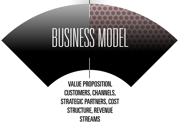 Business Model: Definition